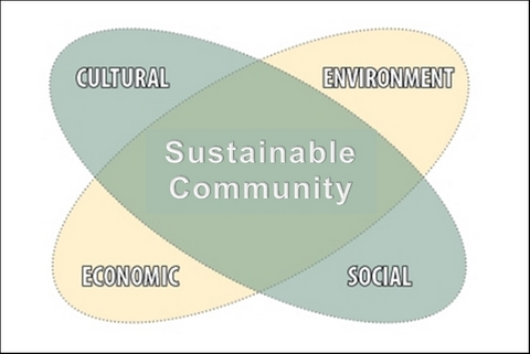 four_pillar-sustainable development